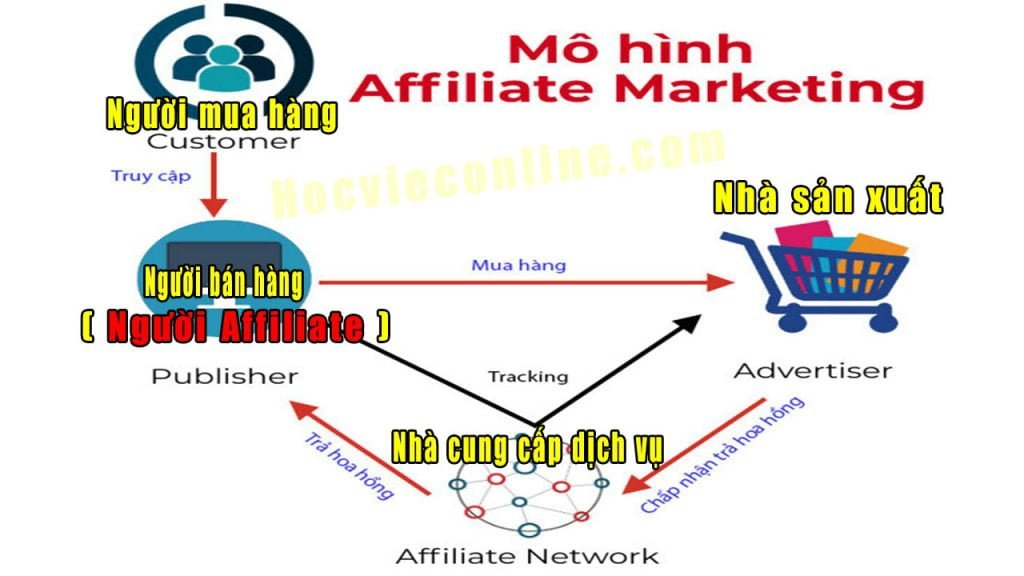 Mo-hinh-affiliate-marketing